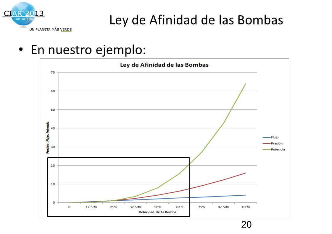 Ley de Afinidad de las Bombas