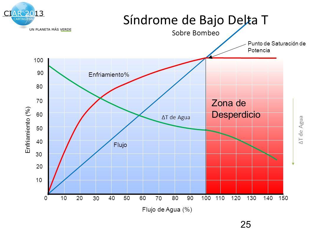 Síndrome de Bajo Delta T Sobre Bombeo