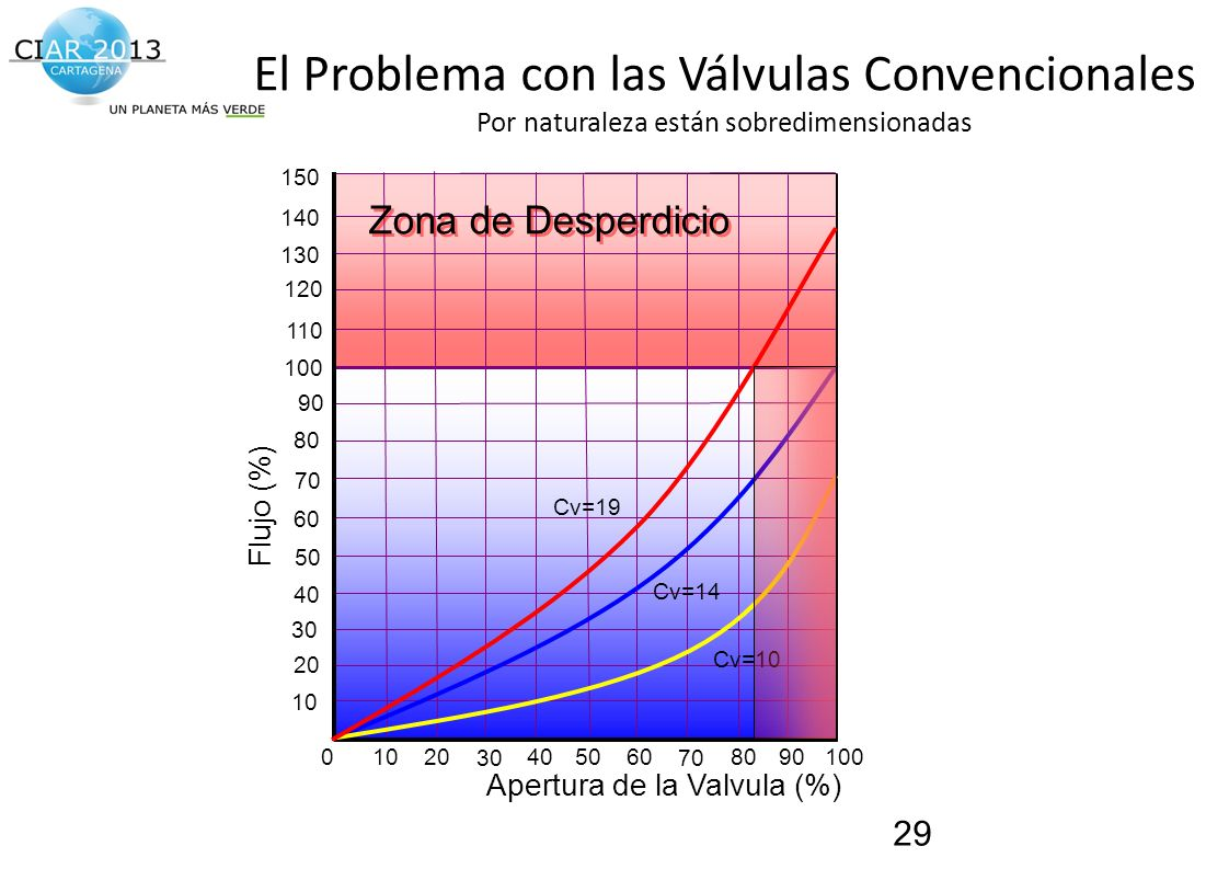 El Problema con las Válvulas Convencionales Por naturaleza están sobredimensionadas