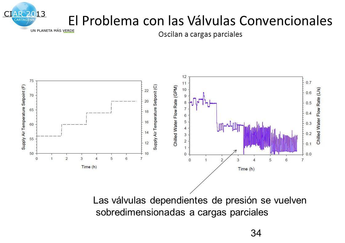 El Problema con las Válvulas Convencionales Oscilan a cargas parciales
