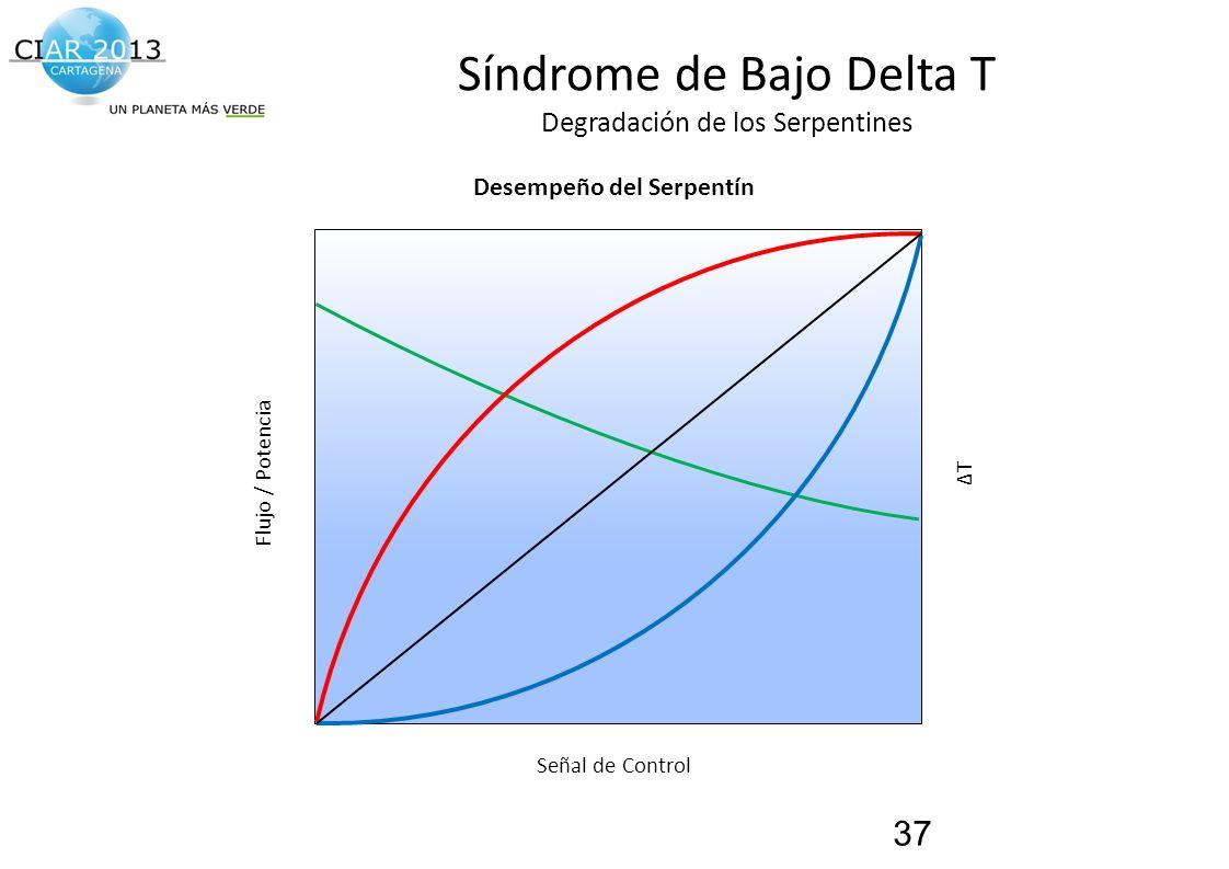 Síndrome de Bajo Delta T Degradación de los Serpentines