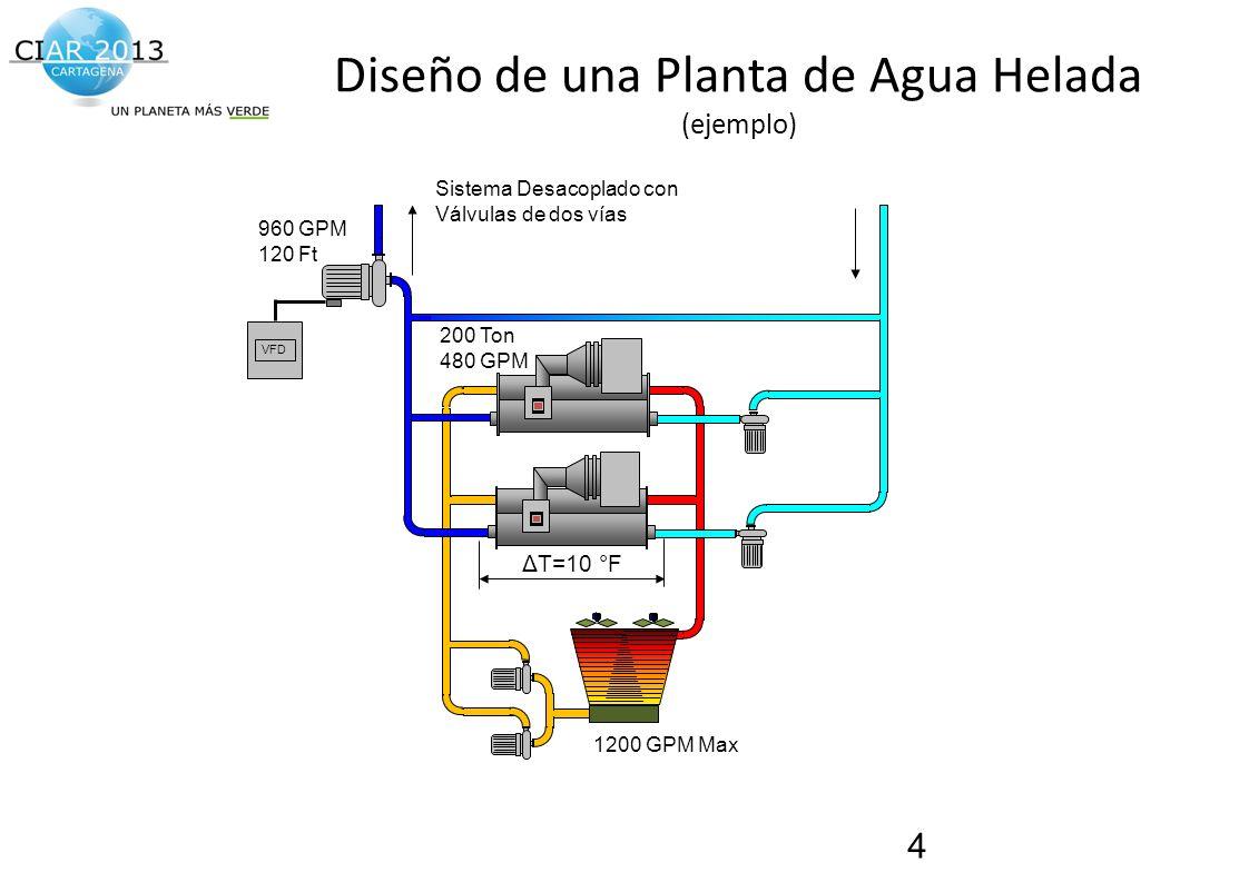 Diseño de una Planta de Agua Helada (ejemplo)