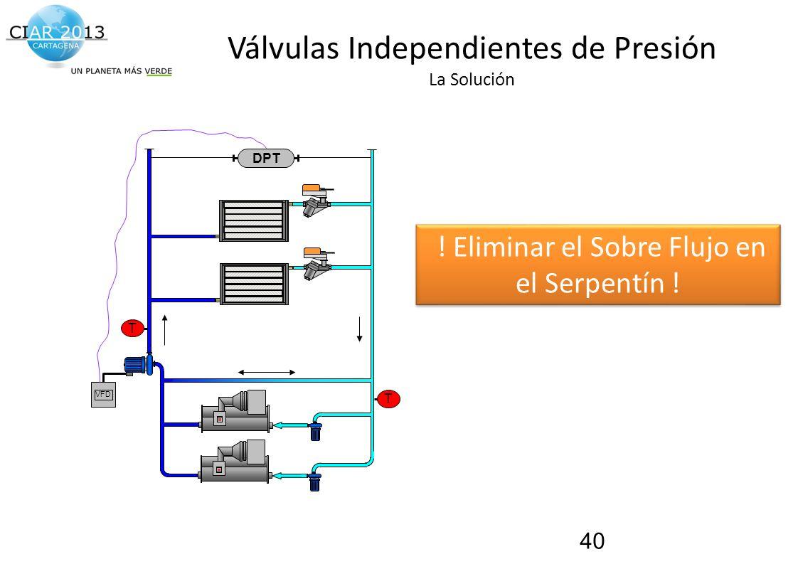 Válvulas Independientes de Presión La Solución