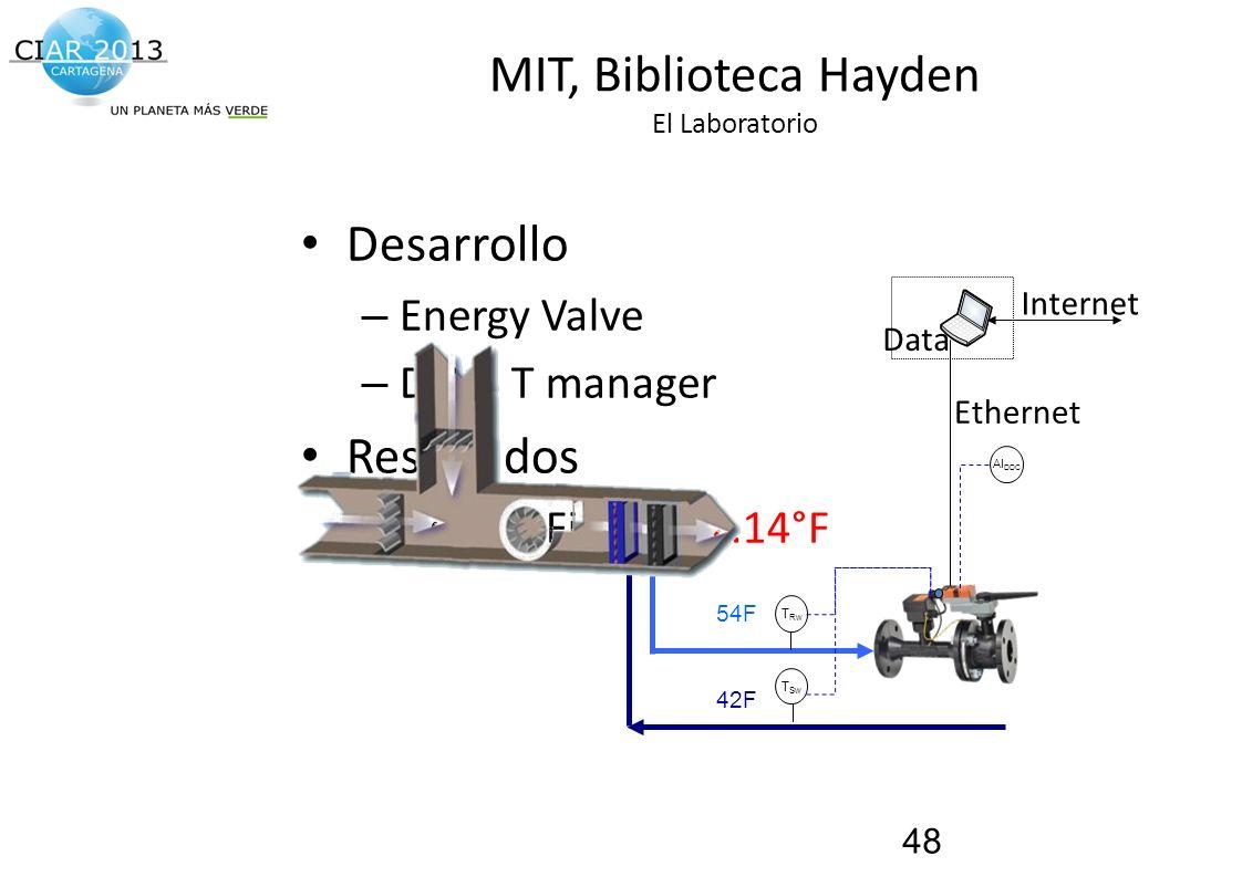 MIT, Biblioteca Hayden El Laboratorio