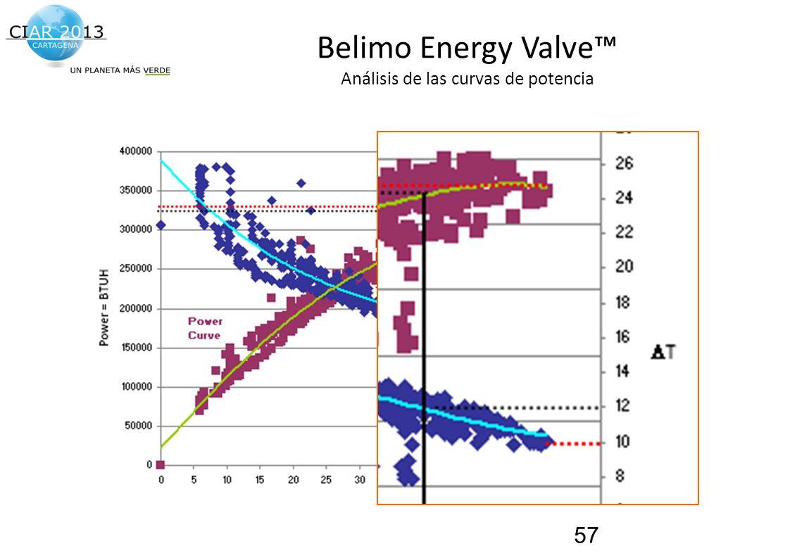 Belimo Energy Valve™ Análisis de las curvas de potencia