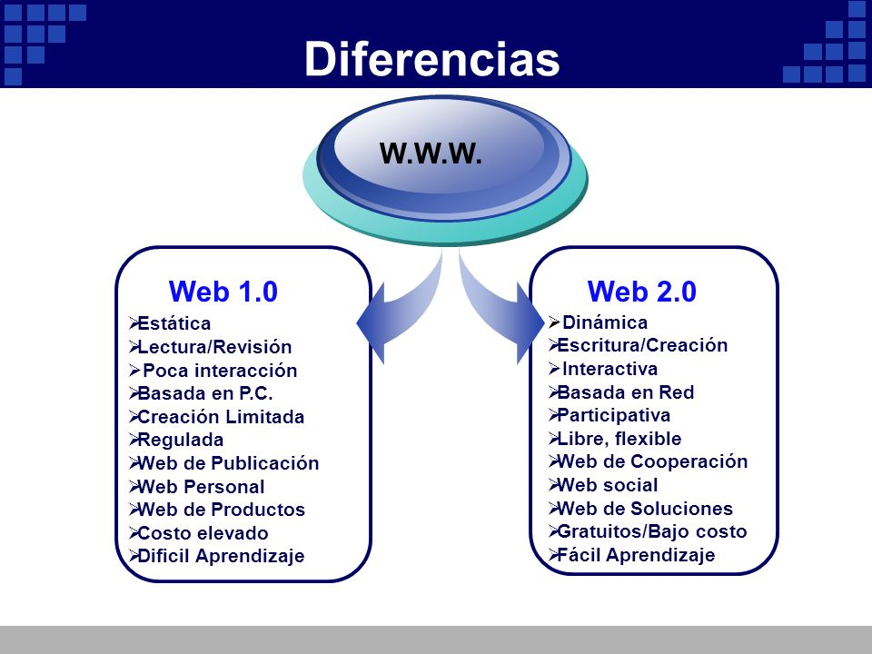 Diferencias W.W.W. Web 1.0 Web 2.0 Estática Lectura/Revisión Dinámica
