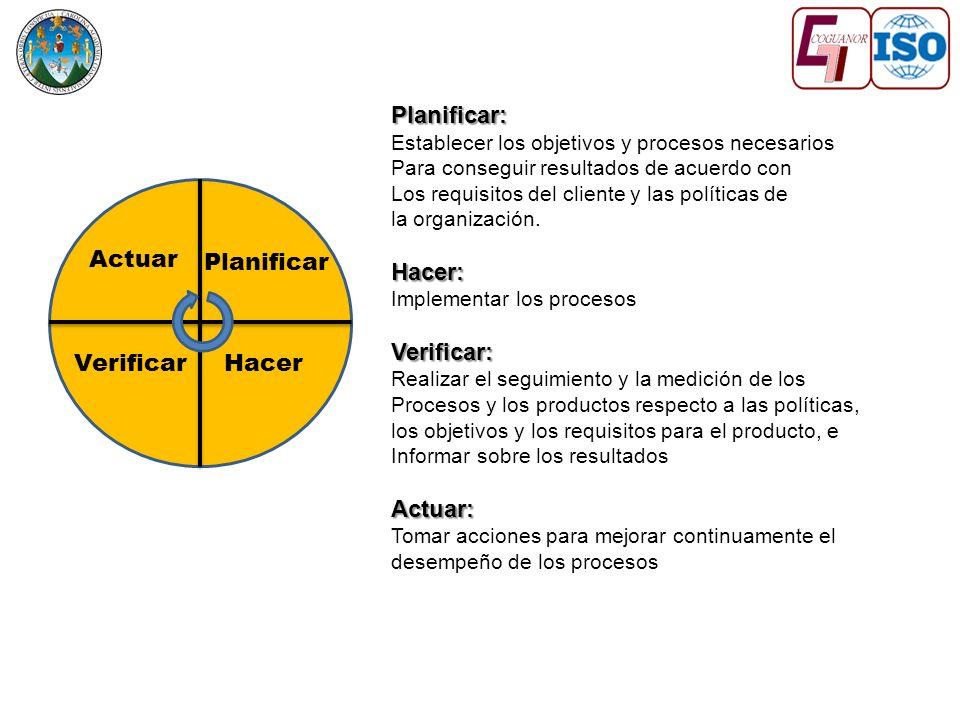 Planificar: Hacer: Verificar: Actuar: Actuar Planificar Verificar