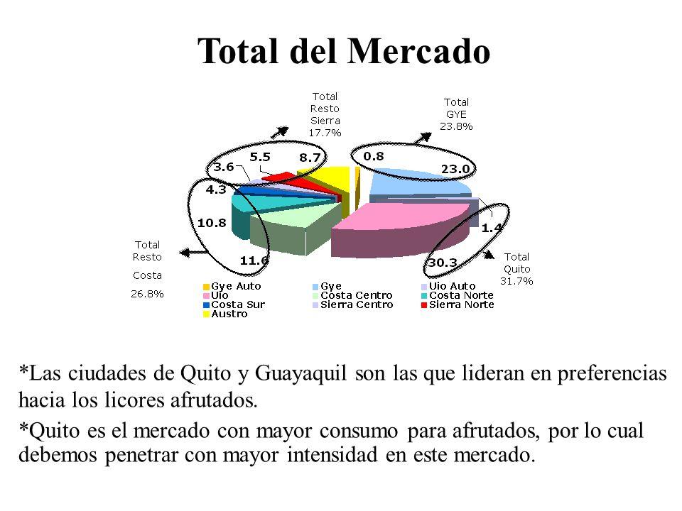 Total del Mercado *Las ciudades de Quito y Guayaquil son las que lideran en preferencias hacia los licores afrutados.