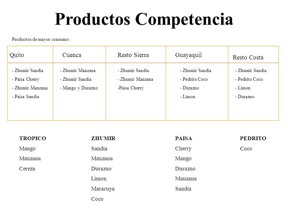 Productos Competencia