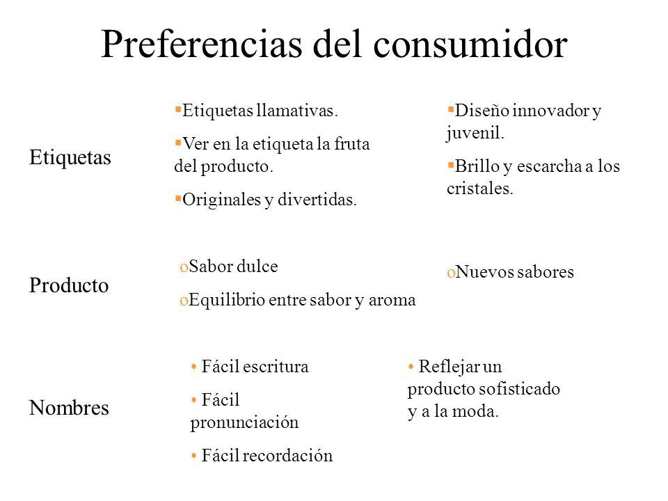 Preferencias del consumidor