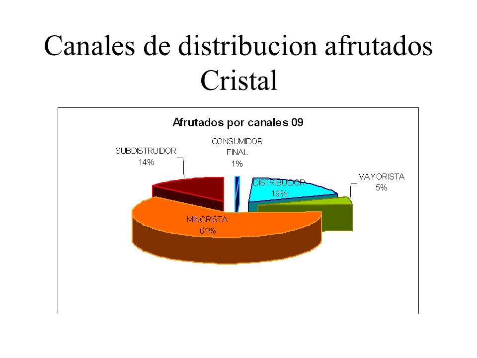 Canales de distribucion afrutados Cristal