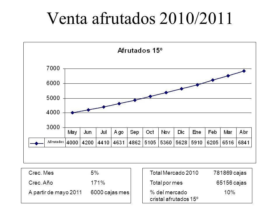 Venta afrutados 2010/2011 Crec. Mes 5% Crec. Año 171%