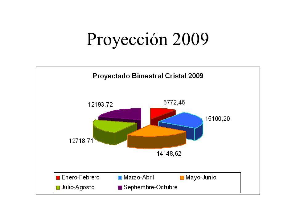 Proyección 2009