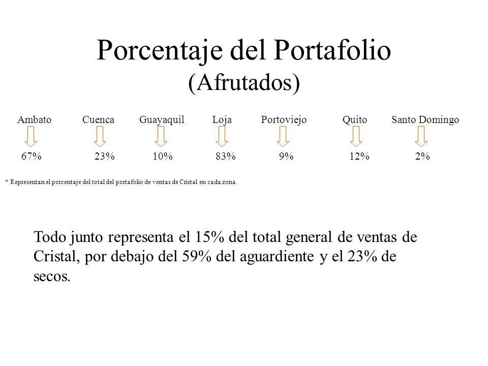 Porcentaje del Portafolio (Afrutados)