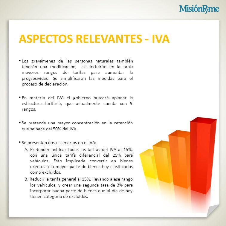 ASPECTOS RELEVANTES - IVA