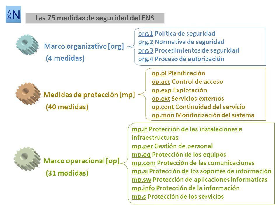 Las 75 medidas de seguridad del ENS