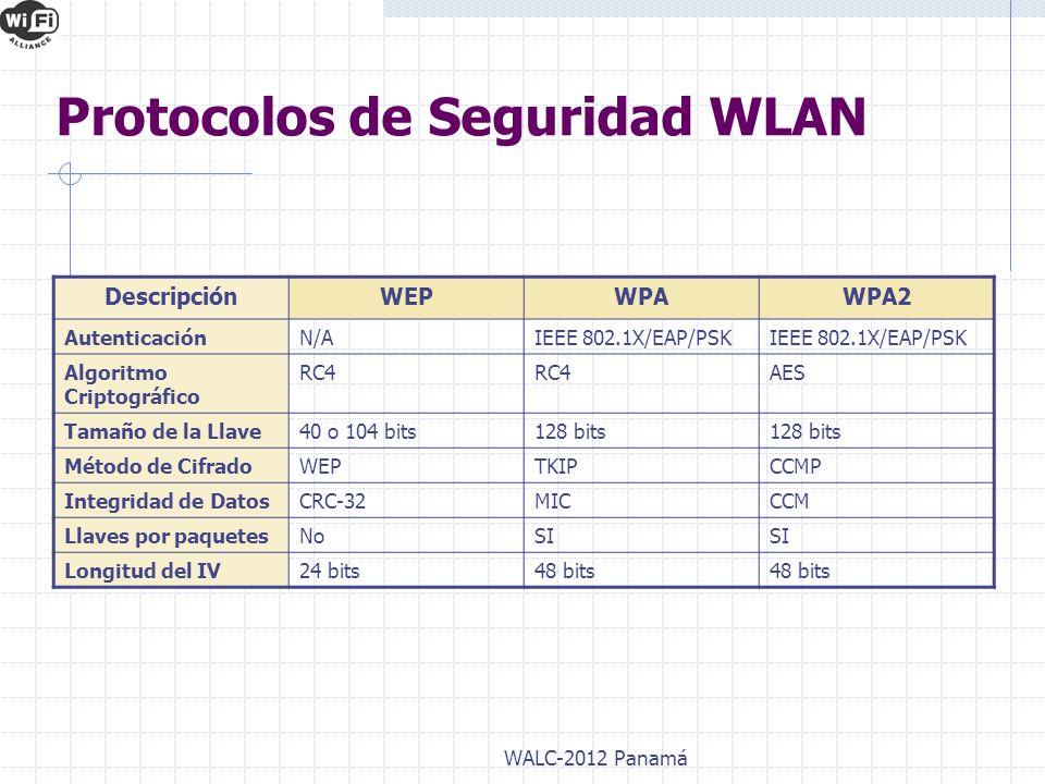 Protocolos de Seguridad WLAN