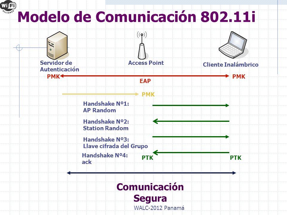 Modelo de Comunicación 802.11i