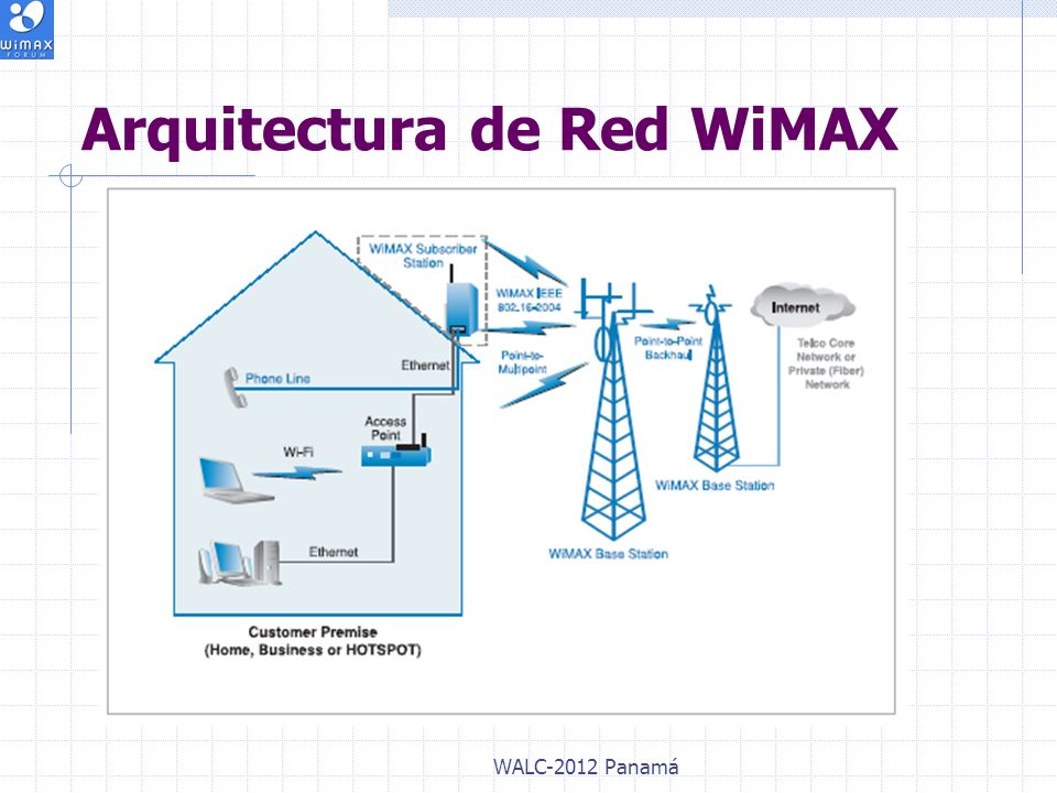 Arquitectura de Red WiMAX