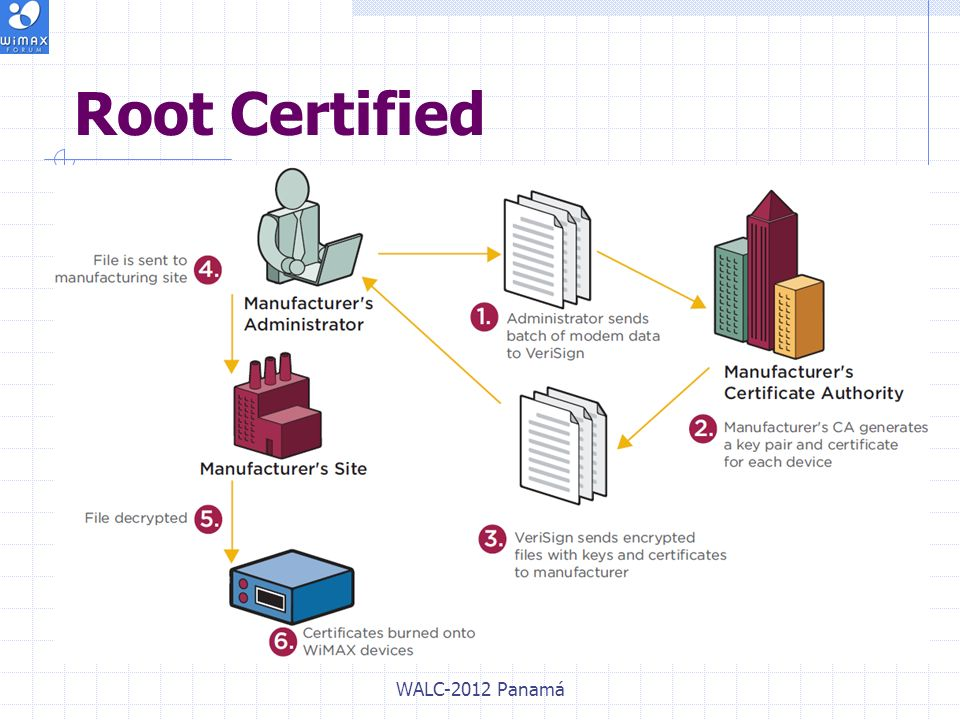 Root Certified WALC-2012 Panamá