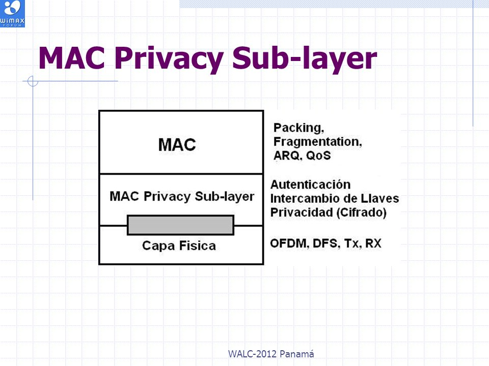 MAC Privacy Sub-layer WALC-2012 Panamá