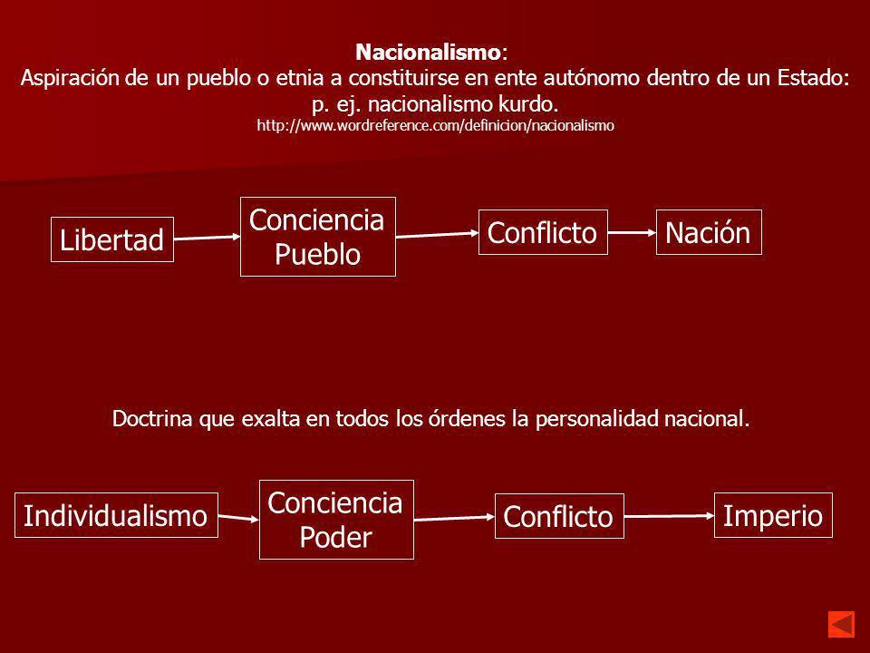 Conciencia Pueblo Conflicto Nación Libertad Conciencia Poder