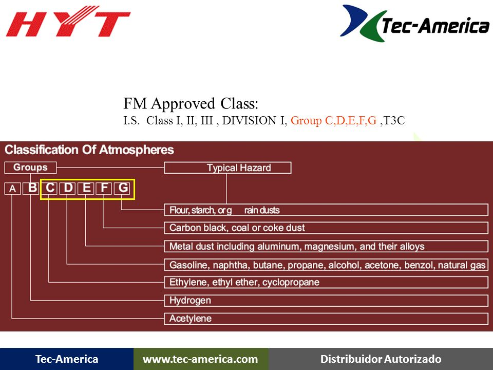 TC-700 Ex Plus FM Approved Class:
