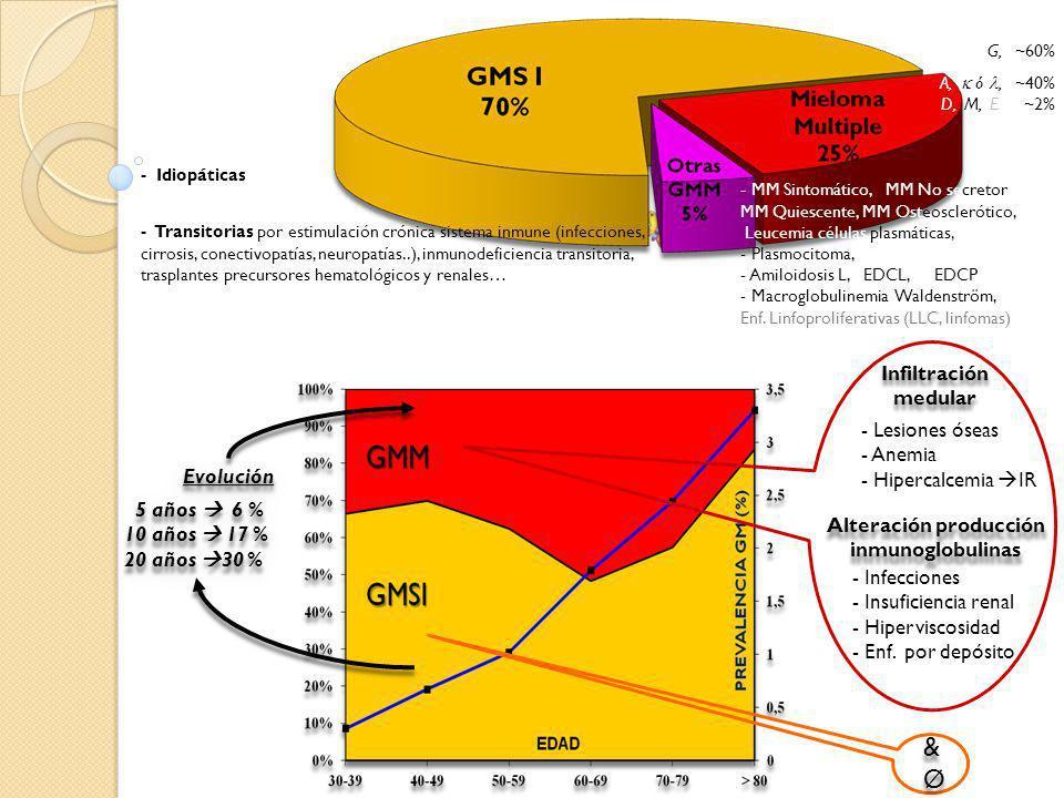 Alteración producción inmunoglobulinas