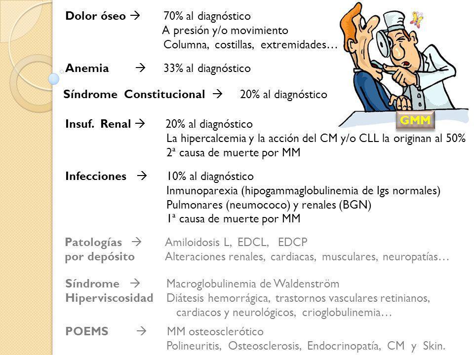 GMM Dolor óseo  70% al diagnóstico A presión y/o movimiento. Columna, costillas, extremidades…