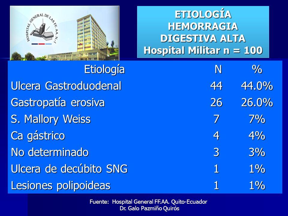 ETIOLOGÍA HEMORRAGIA DIGESTIVA ALTA Hospital Militar n = 100