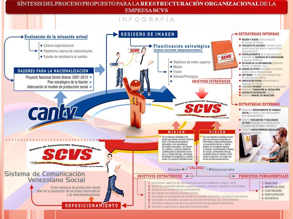 SÍNTESIS DEL PROCESO PROPUESTO PARA LA REESTRUCTURACIÓN ORGANIZACIONAL DE LA EMPRESA SCVS