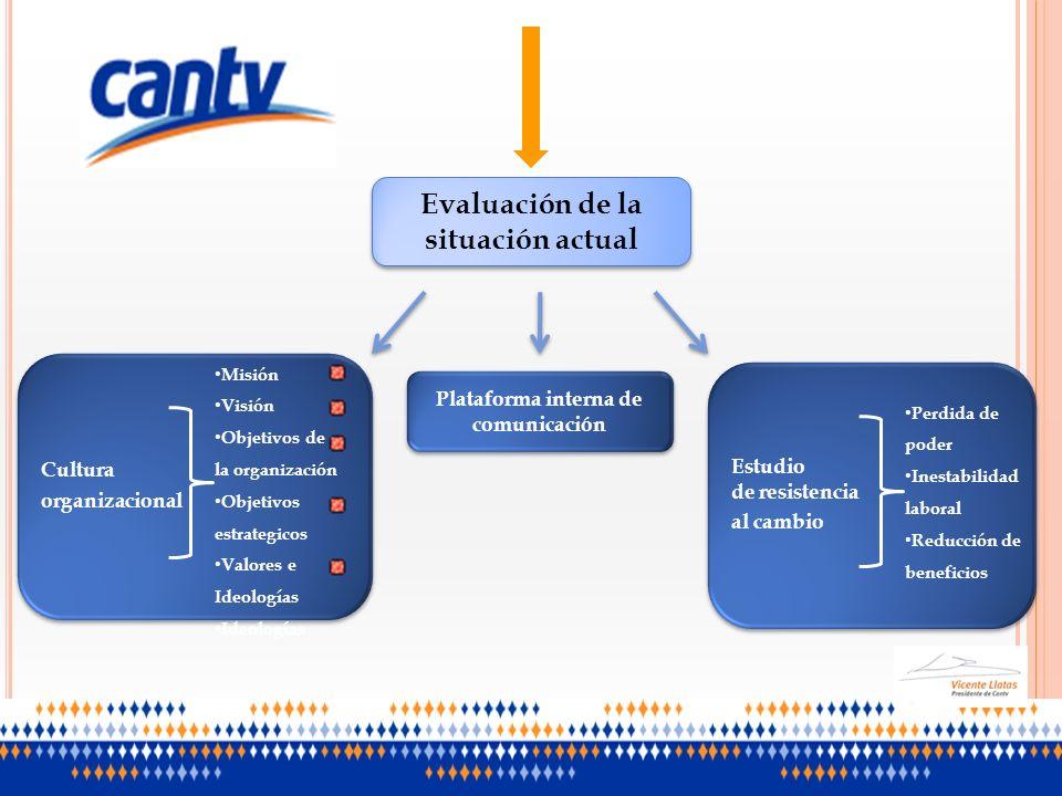 Evaluación de la situación actual Plataforma interna de comunicación