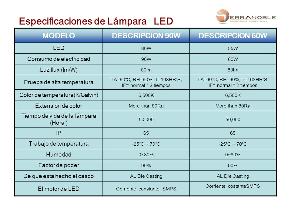 Especificaciones de Lámpara LED