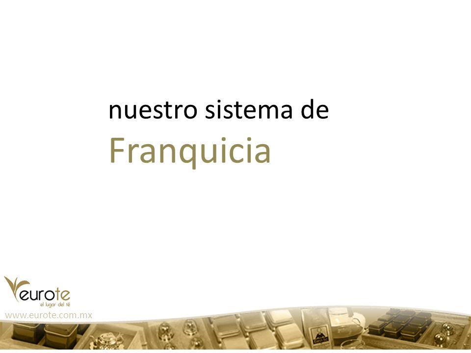 nuestro sistema de Franquicia