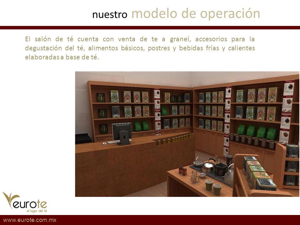 nuestro modelo de operación