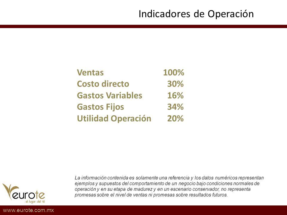 Indicadores de Operación