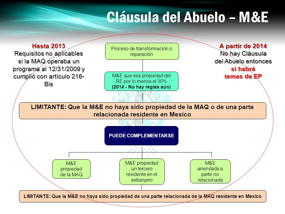 Cláusula del Abuelo – M&E