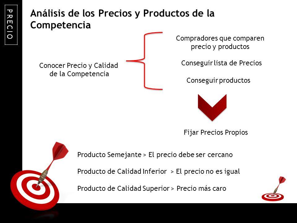 Análisis de los Precios y Productos de la Competencia