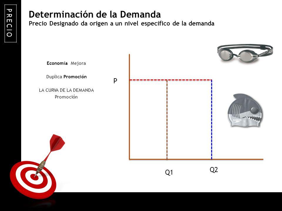 Precio Designado da origen a un nivel específico de la demanda