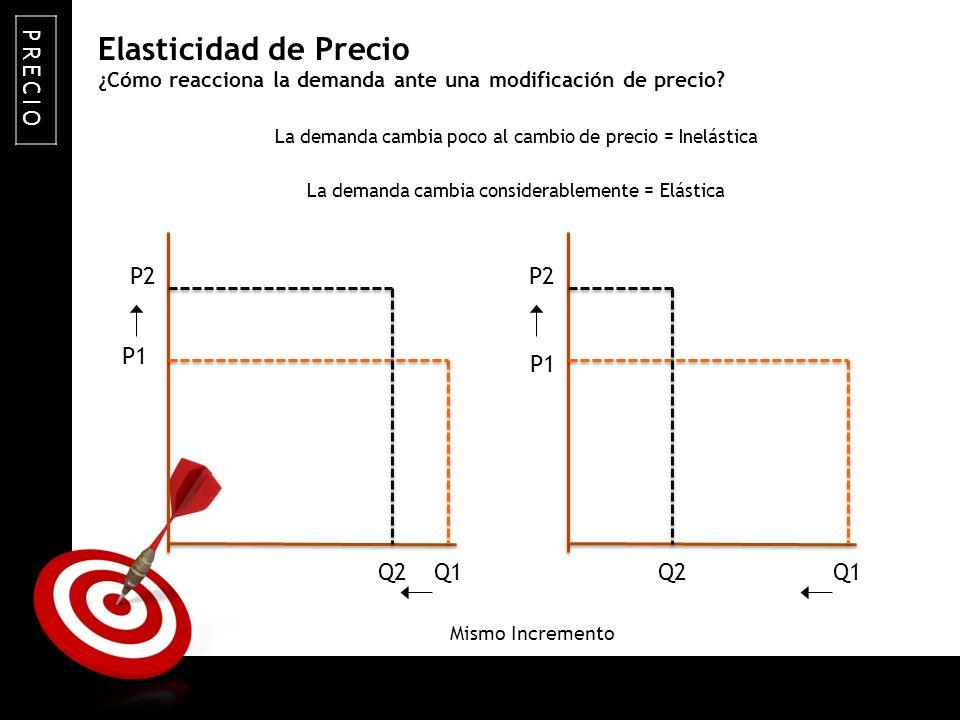 ¿Cómo reacciona la demanda ante una modificación de precio