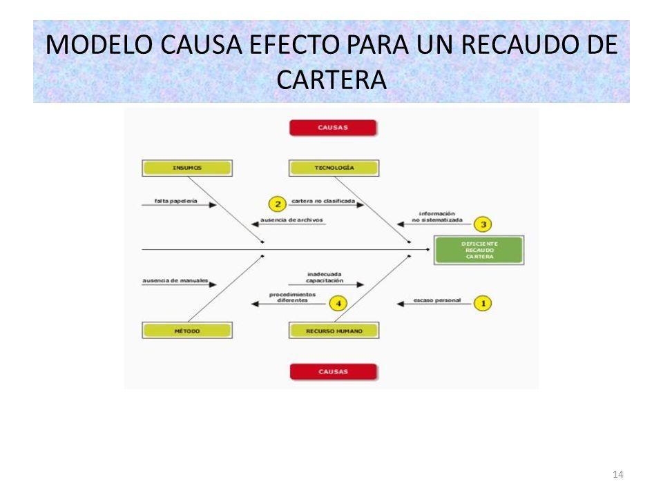 MODELO CAUSA EFECTO PARA UN RECAUDO DE CARTERA