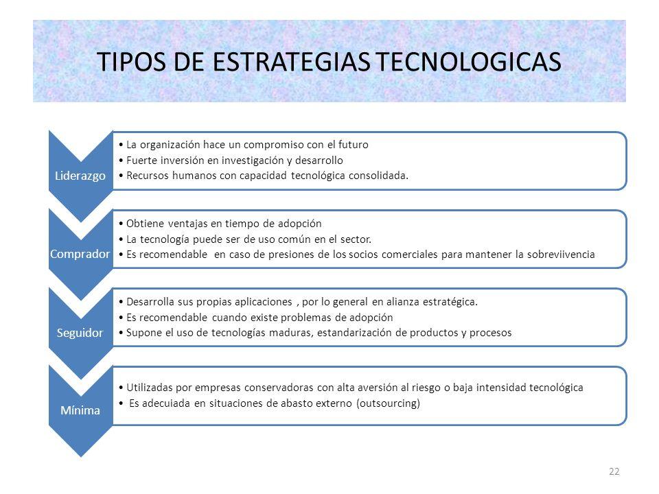 TIPOS DE ESTRATEGIAS TECNOLOGICAS
