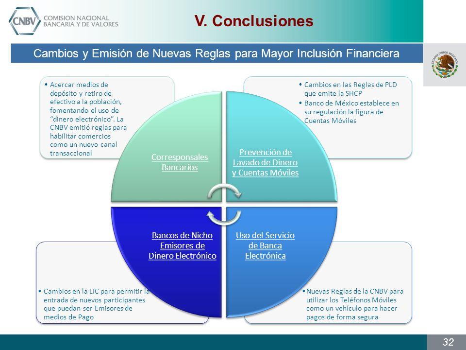 V. Conclusiones Cambios y Emisión de Nuevas Reglas para Mayor Inclusión Financiera. Corresponsales Bancarios.