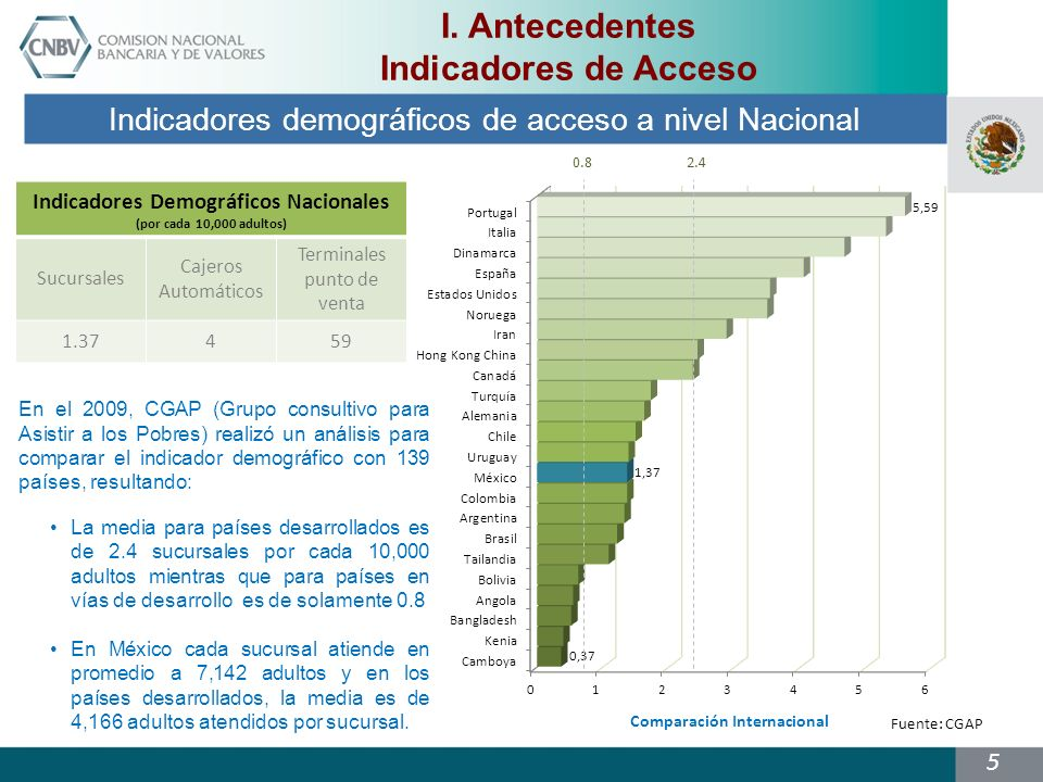 Indicadores Demográficos Nacionales Comparación Internacional