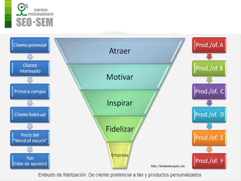 Para terminar de complicar la explicación, vamos a añadir al cocktail los productos que debemos ofrecerles en cada fase, la campaña online para comunicarlo (esto es aplicable tanto a off, como a on, pero ¡me centro en mi especialidad que es Internet!), y la segmentación.