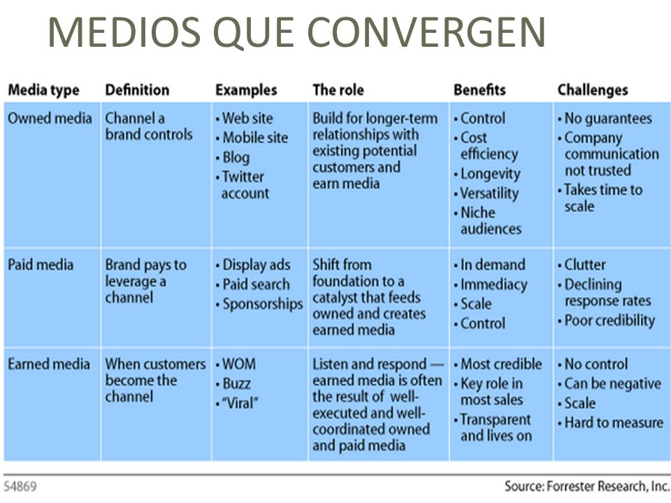 MEDIOS QUE CONVERGEN http://blogs.forrester.com/interactive_marketing/2009/12/defining-earned-owned-and-paid-media.html.