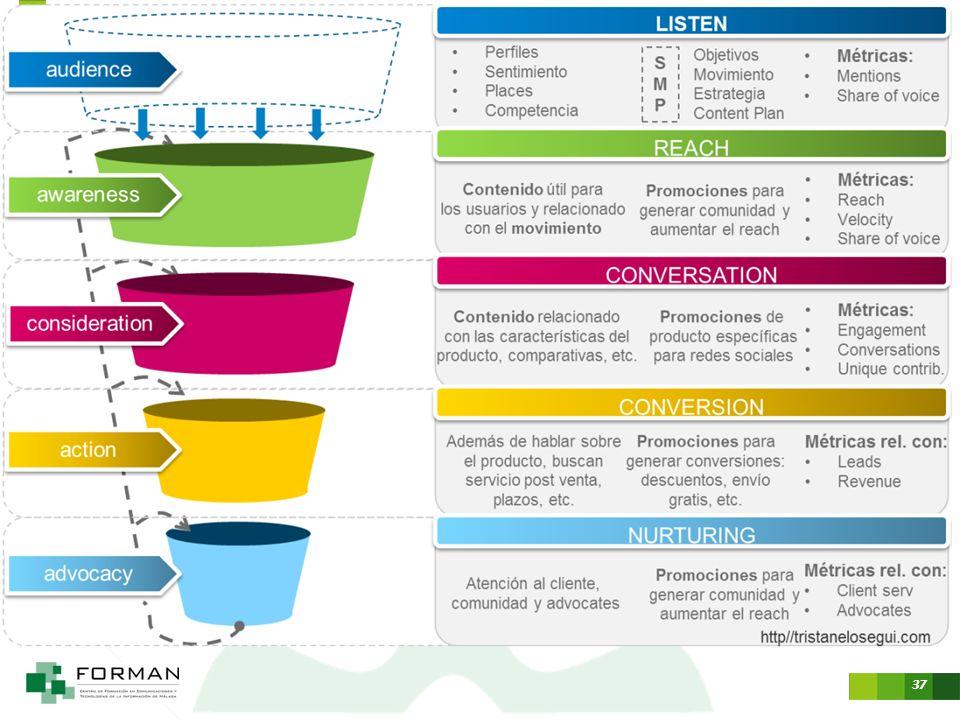 http://tristanelosegui.com/2012/09/09/la-convergencia-de-medios-como-estrategia-online/ awareness, consideration, action y advocacy.