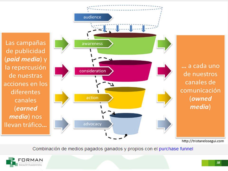 http://tristanelosegui.com/2012/09/09/la-convergencia-de-medios-como-estrategia-online/