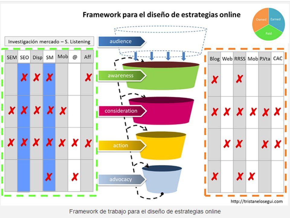 http://tristanelosegui.com/2012/09/09/la-convergencia-de-medios-como-estrategia-online/ FRAMEWORK: MARCO.