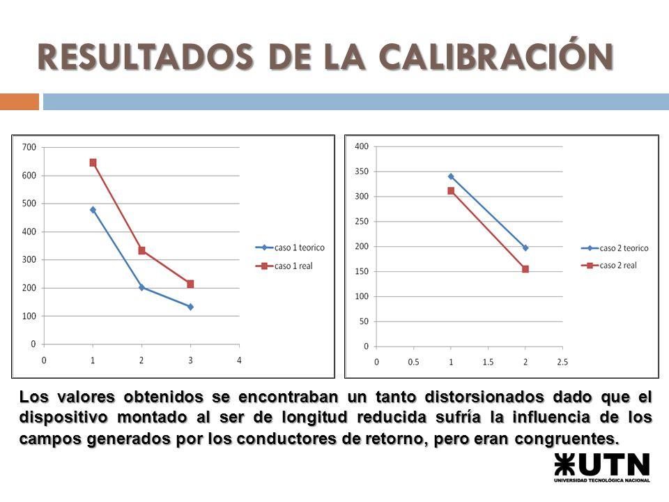 RESULTADOS DE LA CALIBRACIÓN